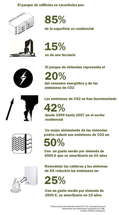 El 85% de la superficie en España es residencial. El 15% restante se dedica al sector terciario.  El parque de viviendas representa el 20 % del consumo energético y de las emisiones de CO2.  Las emisiones de CO2 se han incrementado un 42% desde 1990 hasta 2007 en el sector residencial.  Un mejor aislamiento de las viviendas podría reducir sus emisiones de CO2 un 50%. con un gasgo medio por vivienda de 4500€, que se amortizaría en 10 años.  Remodelar las calderas y los sistemas de Aire Acondicionado reduciría las emisiones un 25%. Con un gasto medio por vivienda de 2800€, que se amortizaría en 15 años.    Los cálculos han sido realizados para una vivienda media de 81m2. Hay subvenciones disponibles que disminuyen la inversión a realizar.